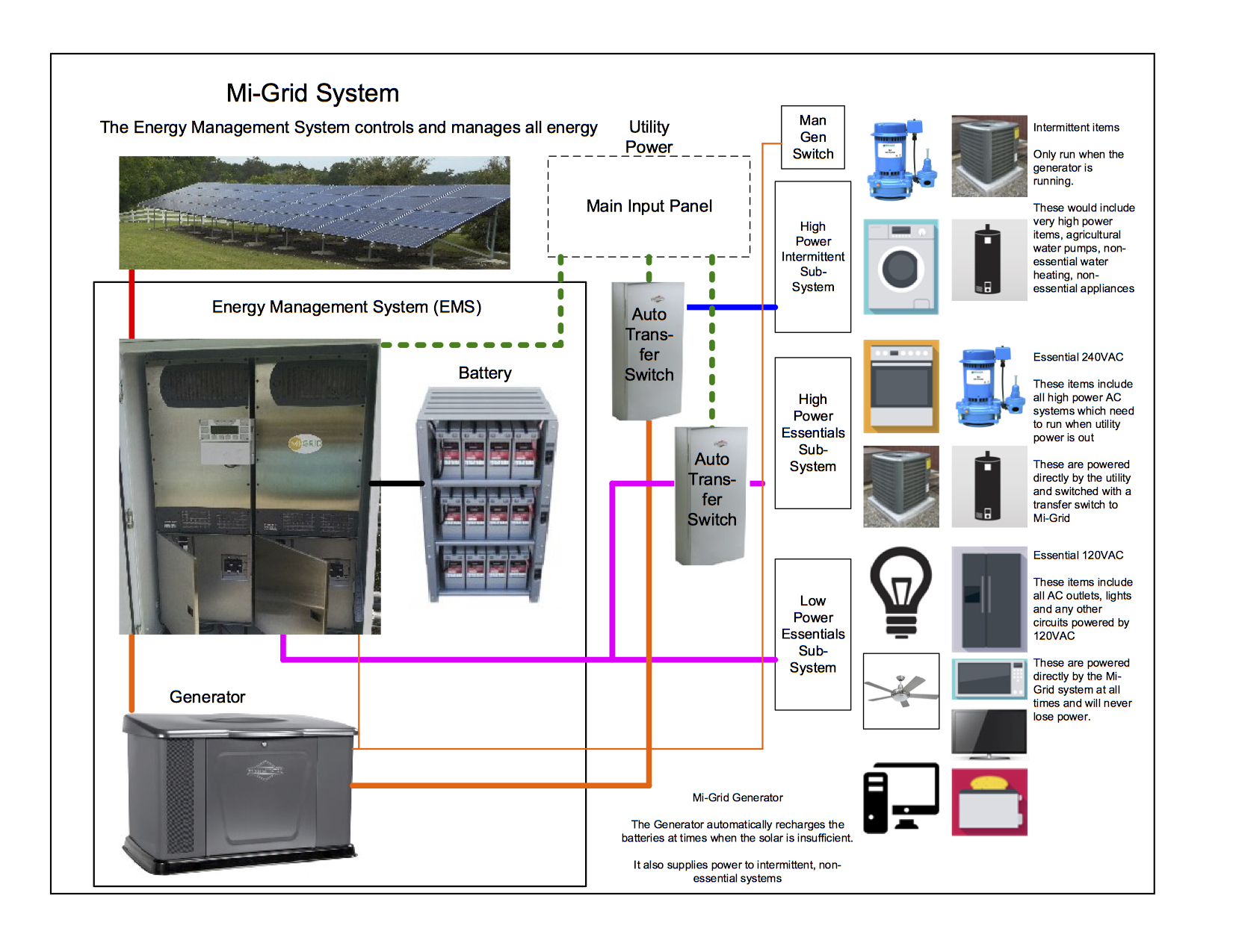 How a Mi-Grid microgrid can be configured with AC power.