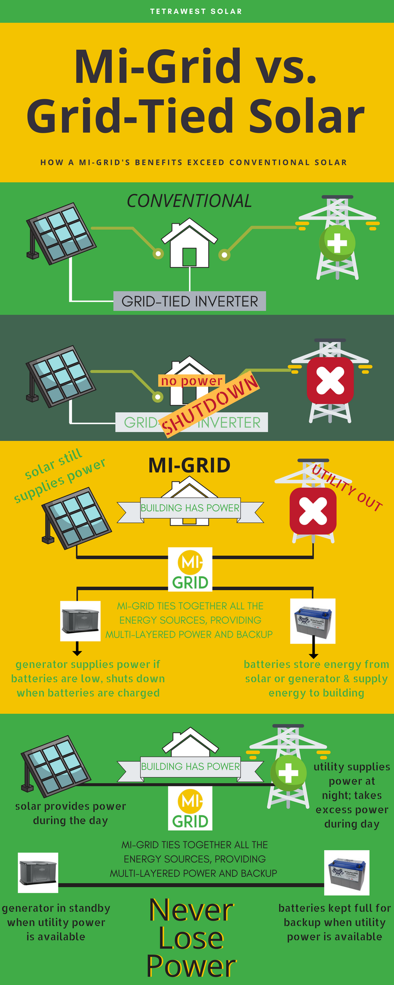 Infographic on grid-tied vs. off-grid solar power.